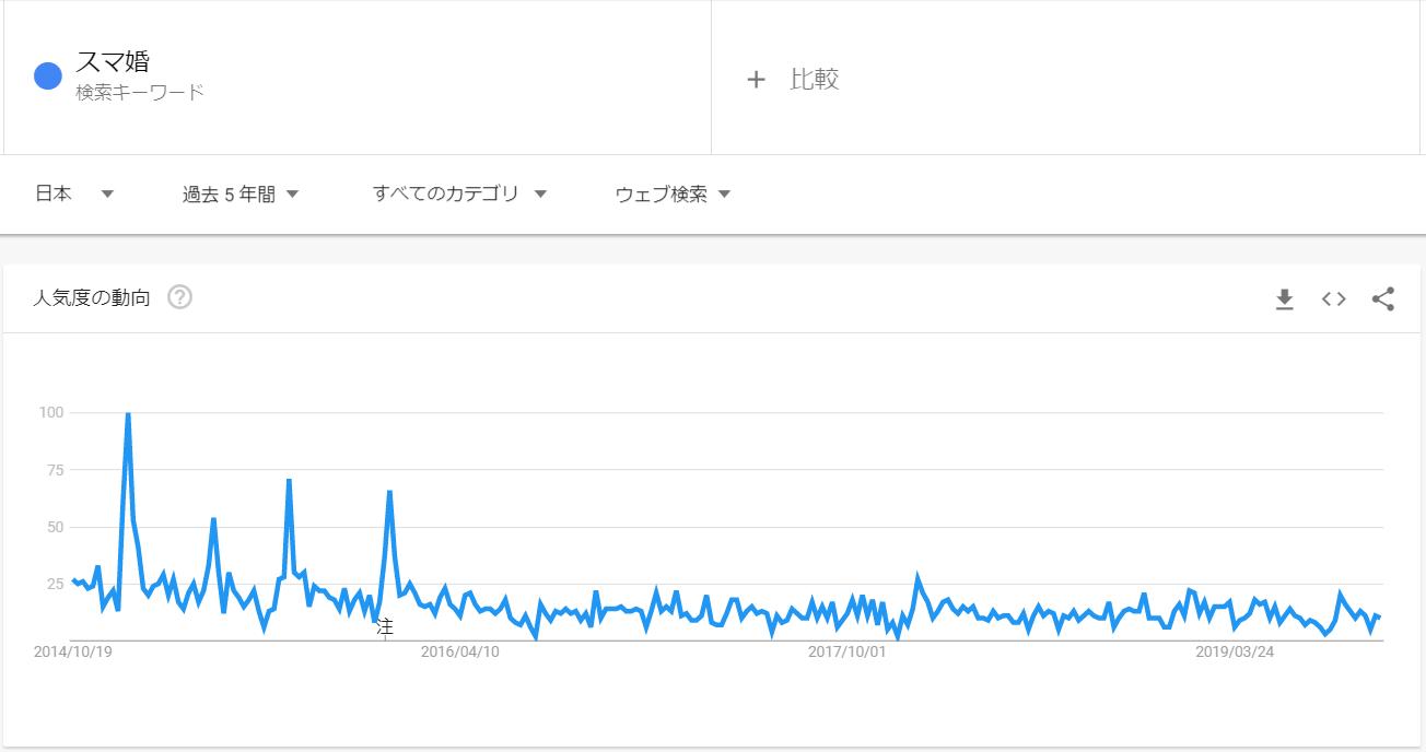 googleトレンド_スマ婚