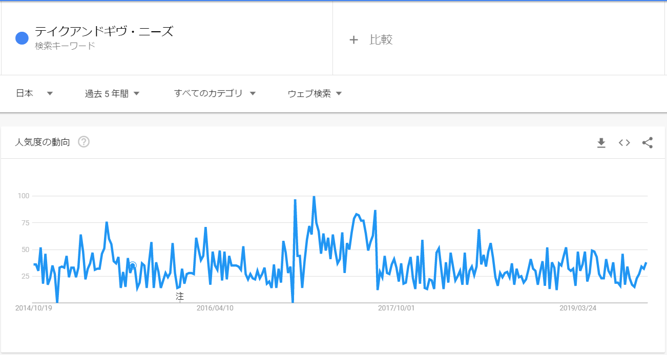 googleトレンド_テイクアンドギブニーズ