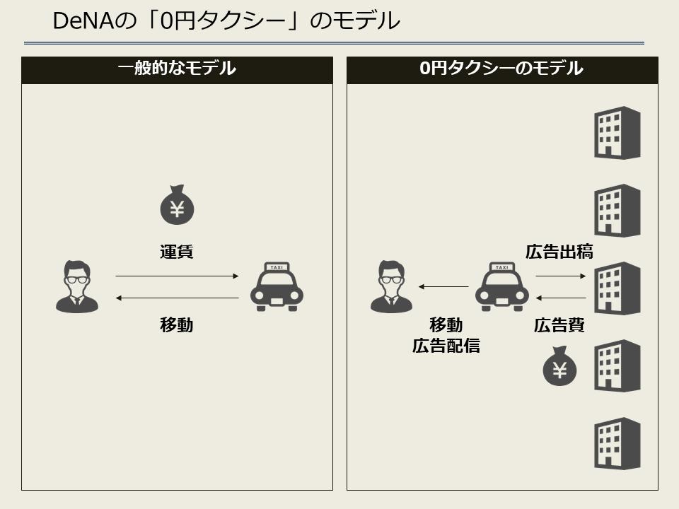DeNAの「0円タクシー」のモデル
