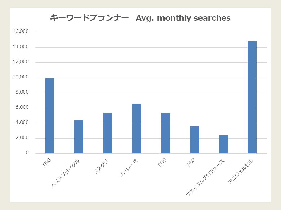 キーワードプランナーデータ_結婚式場運営企業編