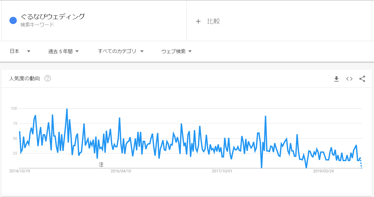 googleトレンド_ぐるなびウェディング