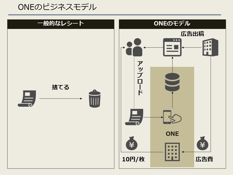 ONEのビジネスモデル
