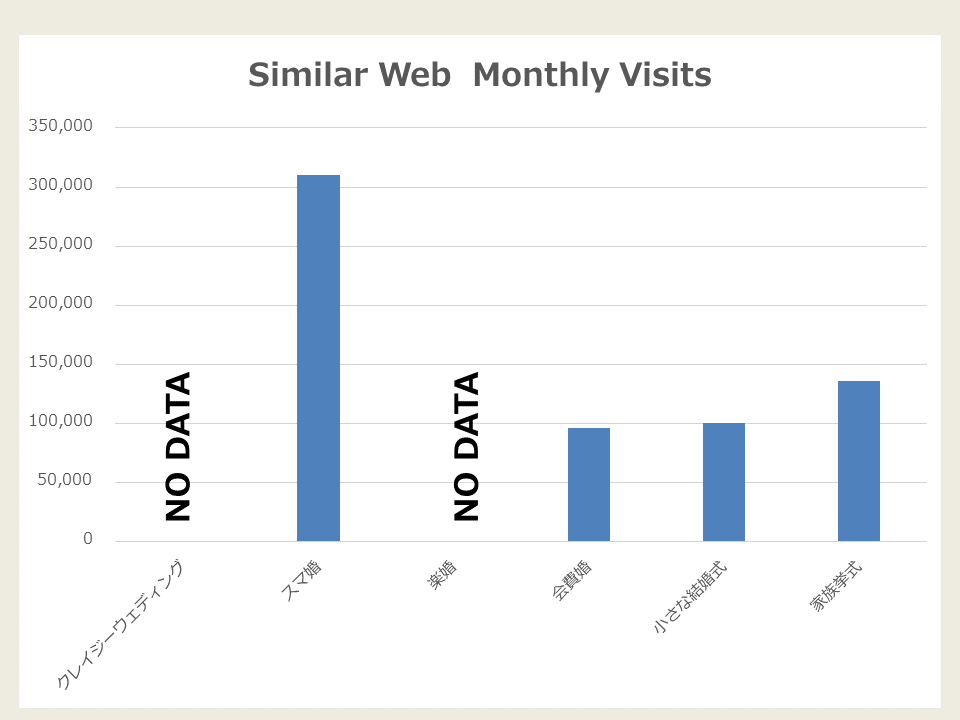 Similar Web Monthly Visits_プロデュースサービス編