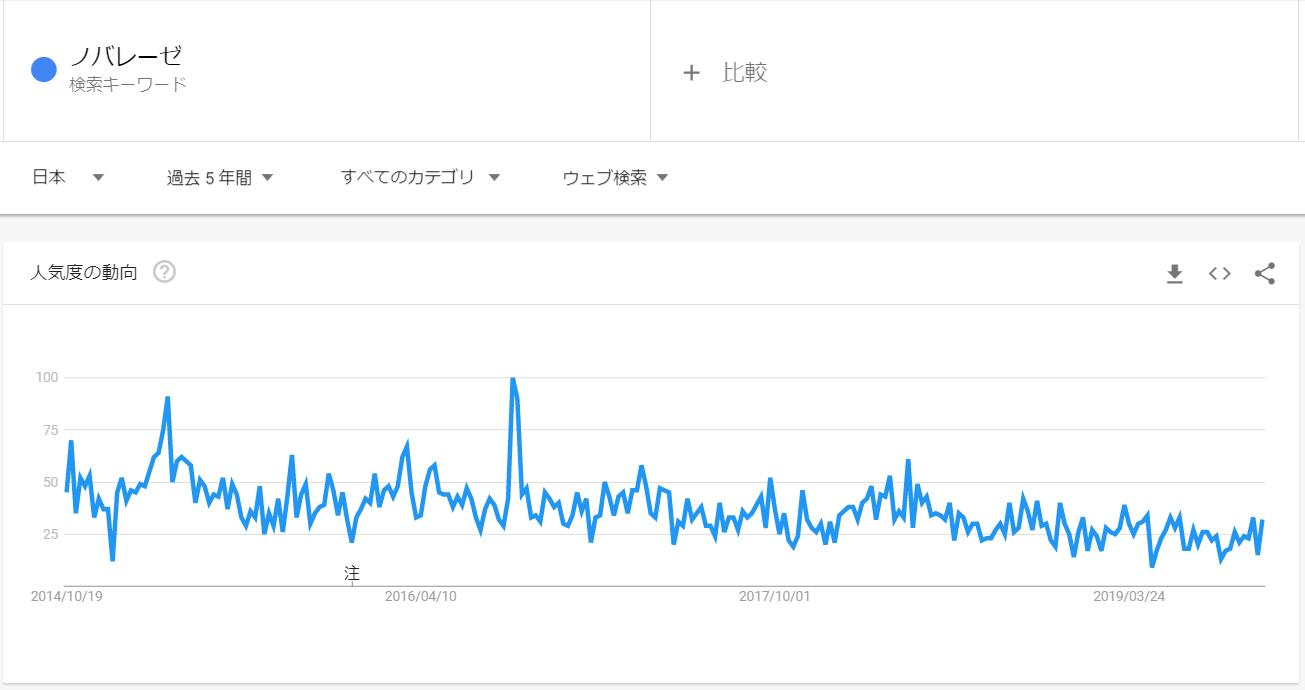googleトレンド_ノバレーゼ