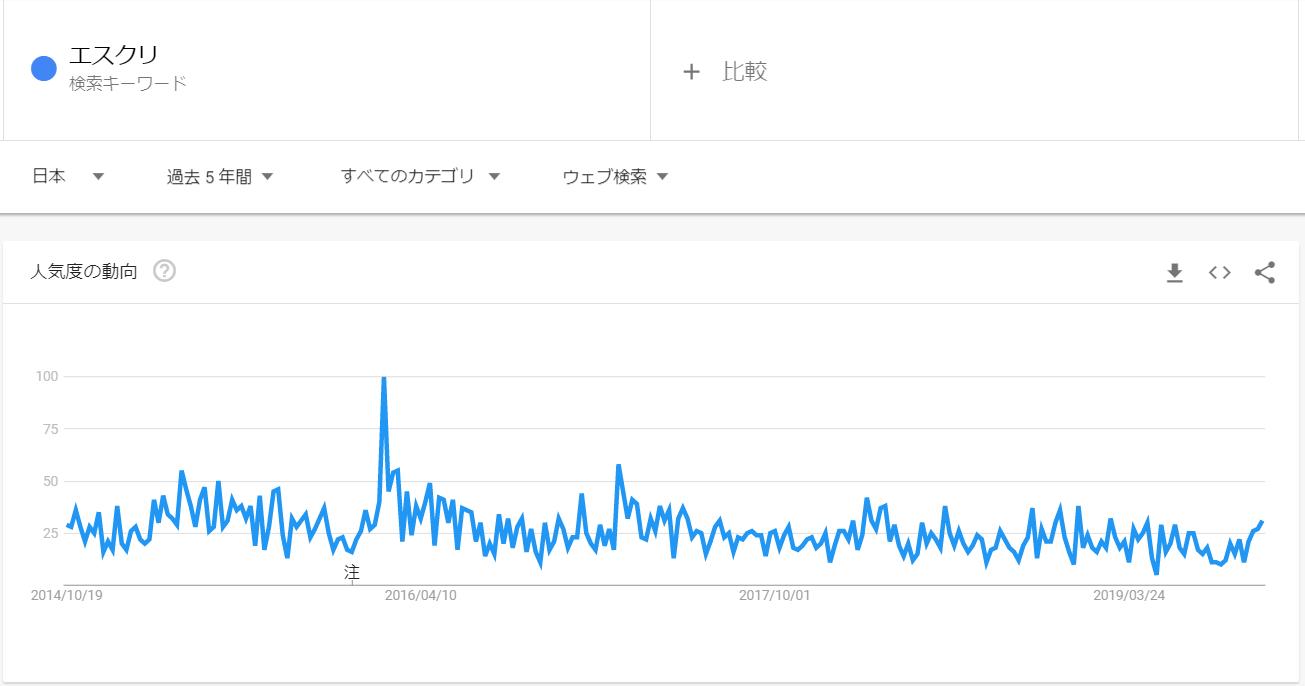 googleトレンド_エスクリ