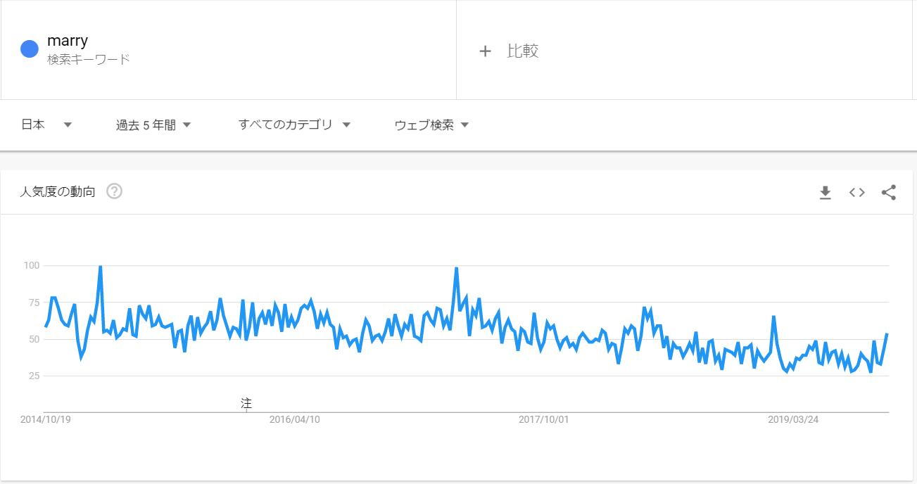 googleトレンド_marry