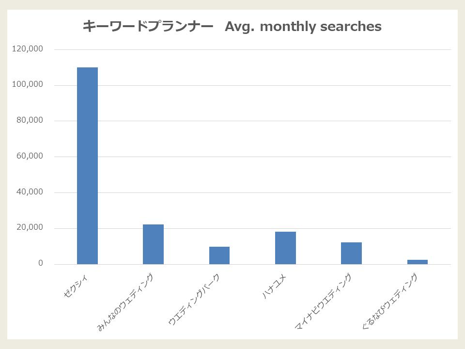 キーワードプランナーデータ_ブライダルメディア編