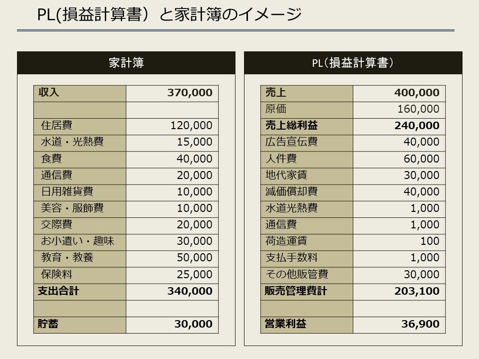 PL(損益計算書)と家計簿のイメージ