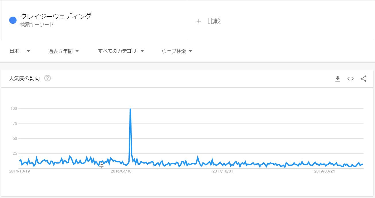 googleトレンド_クレイジーウェディング