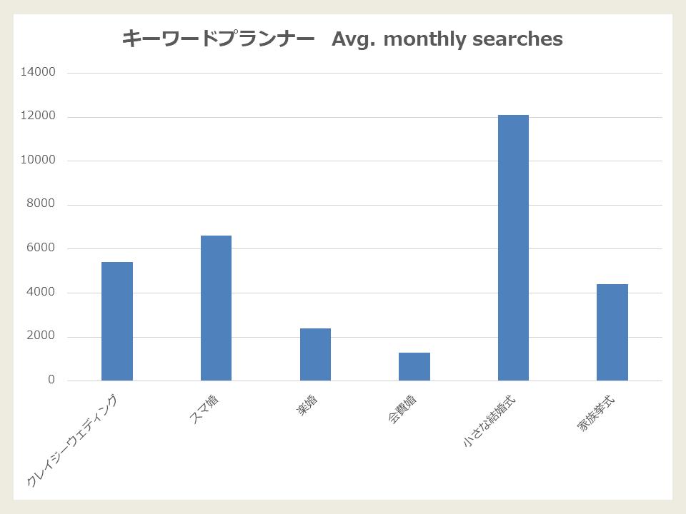 キーワードプランナーデータ_プロデュースサービス編