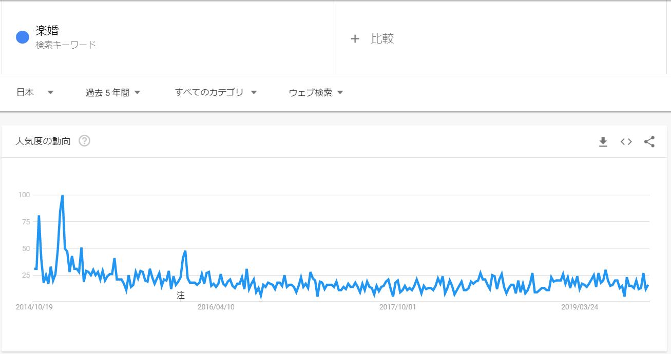 googleトレンド_楽婚