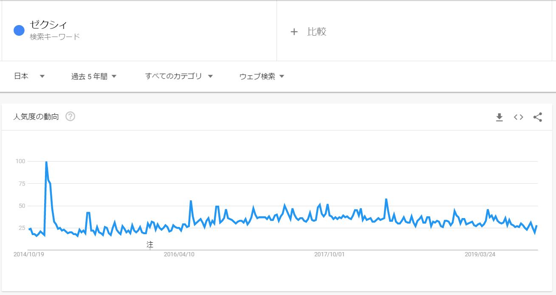 googleトレンド_ゼクシィ