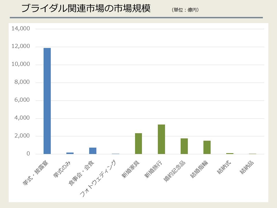 ブライダル関連市場の市場規模