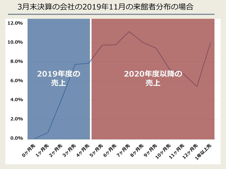 3月末決算の会社の2019年11月の来館者分布の場合