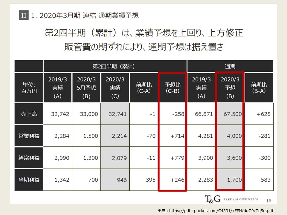 TGの2020年度第2四半期の決算分析_上方修正