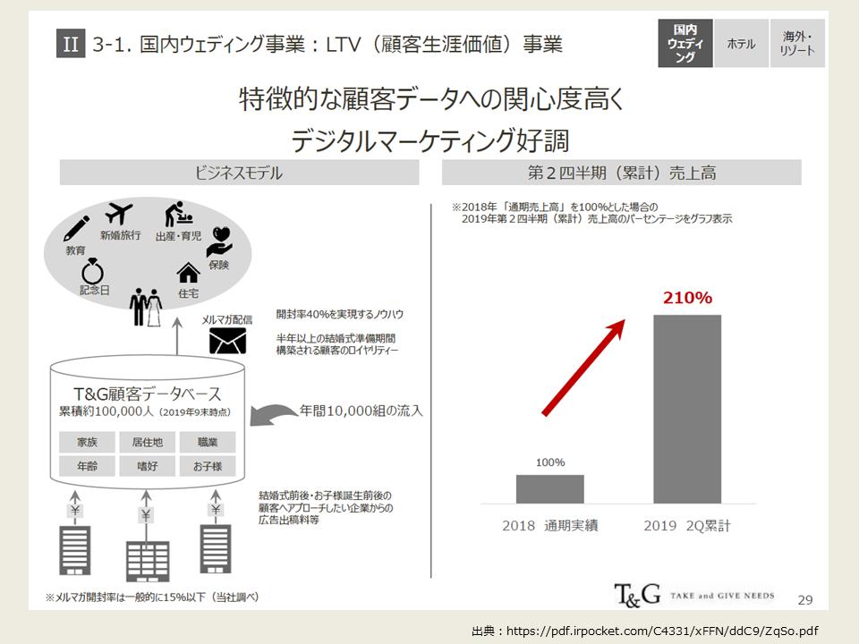 TGの2020年度第2四半期の決算分析_LTV事業