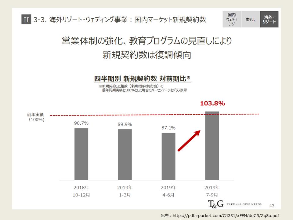 TGの2020年度第2四半期の決算分析_海外リゾート成約