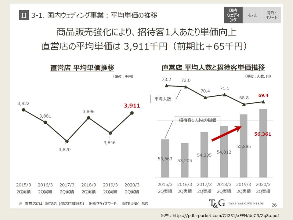 TGの2020年度第2四半期の決算分析_国内ウェディング組単価