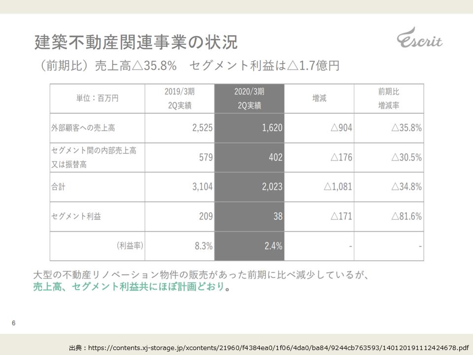 エスクリの2020年度第2四半期の決算分析_建築不動産事業