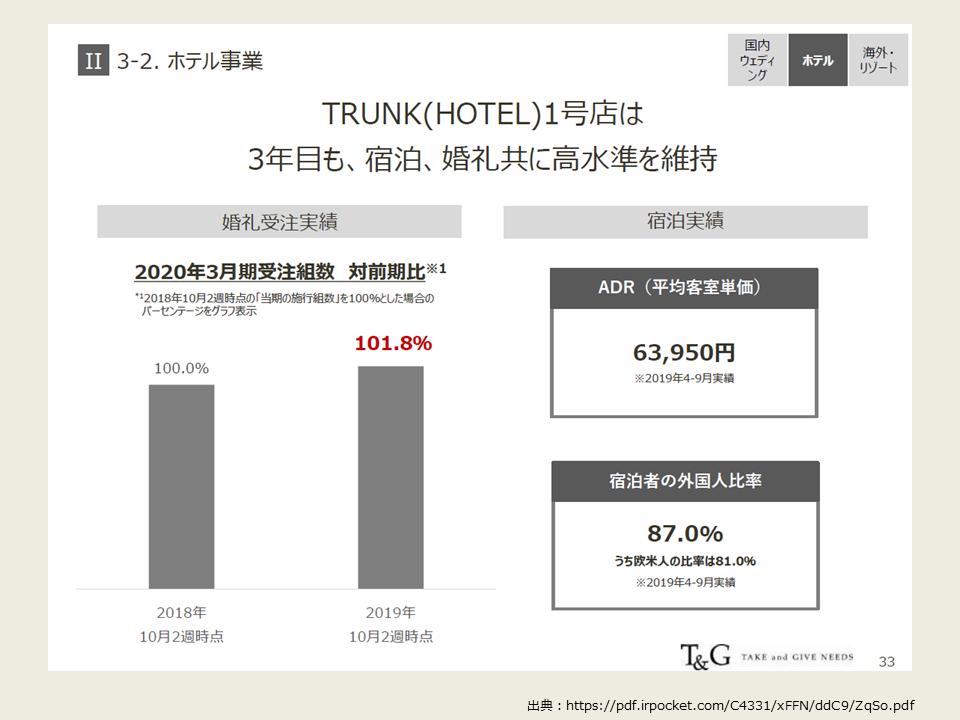 TGの2020年度第2四半期の決算分析_ホテル業績概要