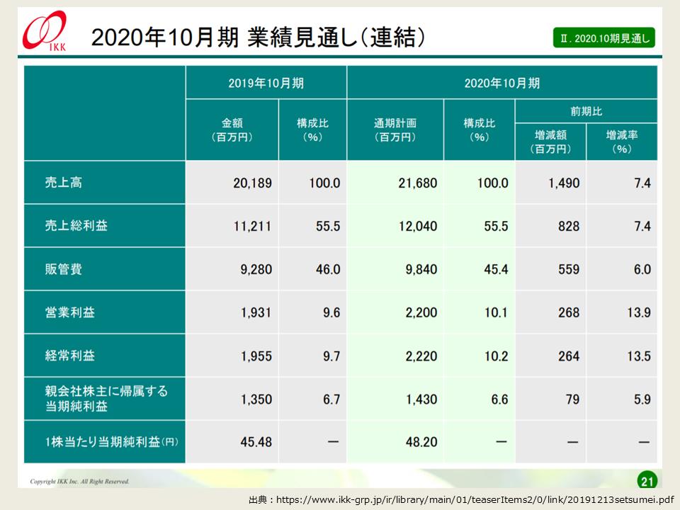 アイ・ケイ・ケイの2019年度の決算分析_2020年度10月期の業績見通し