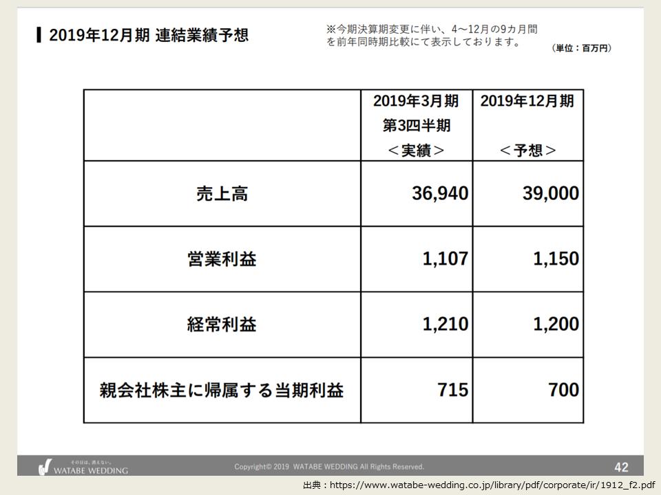 ワタベウェディングの2019年度第2四半期の決算分析_業績予想