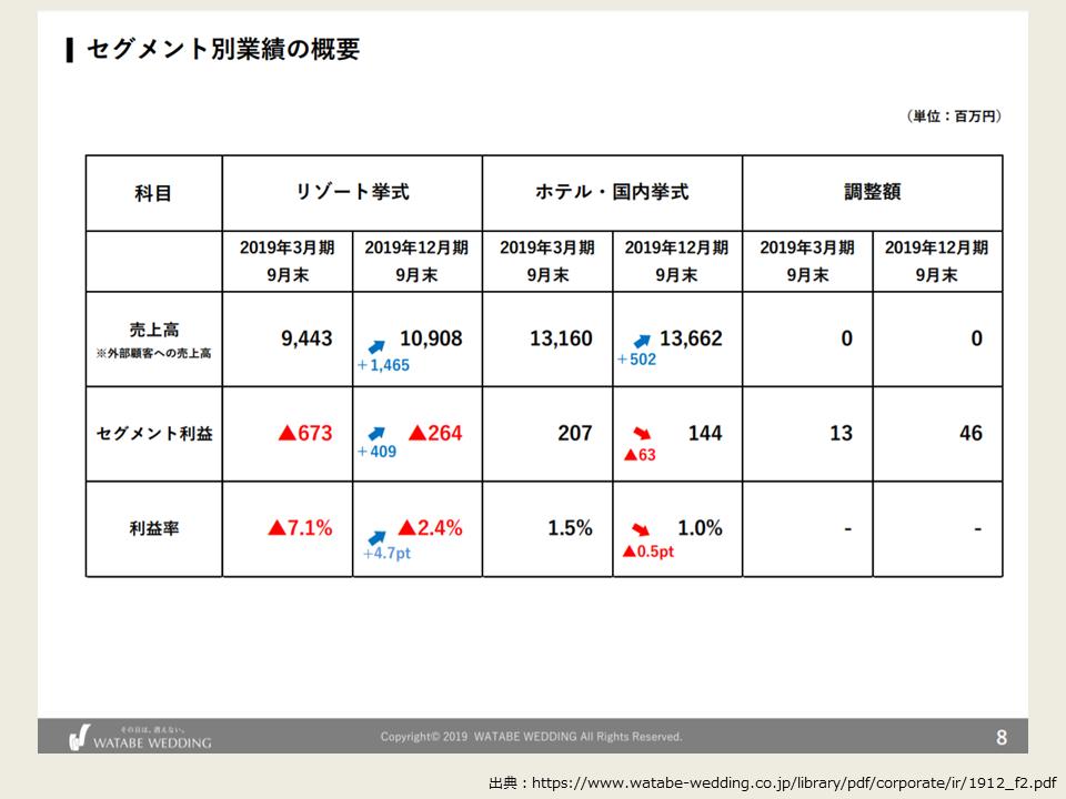 ワタベウェディングの2019年度第2四半期の決算分析_セグメント別業績