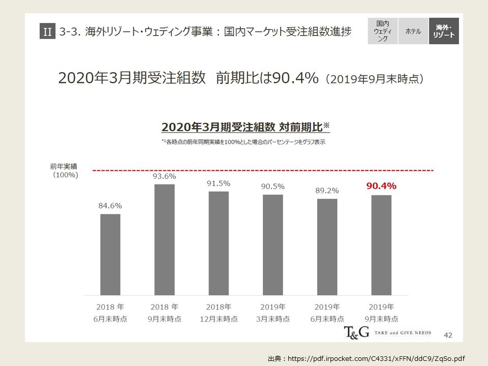 TGの2020年度第2四半期の決算分析_海外リゾート概要