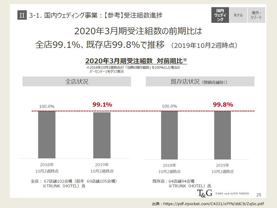 TGの2020年度第2四半期の決算分析_国内ウェディング受注進捗