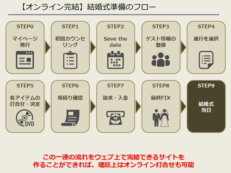 【オンライン完結】結婚式準備のフロー