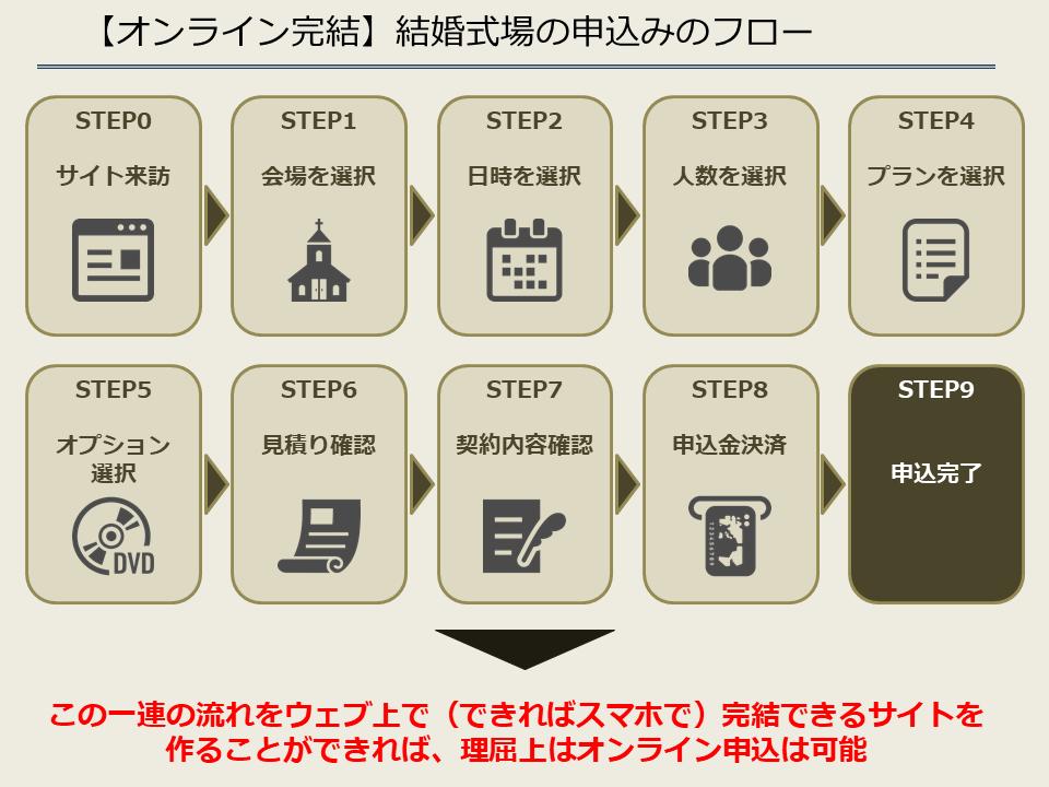 【オンライン完結】結婚式場の申込みのフロー
