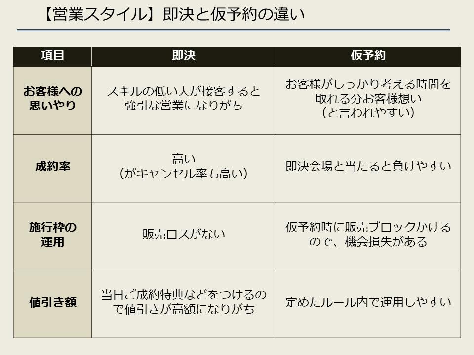 【営業スタイル】即決と仮予約の違い