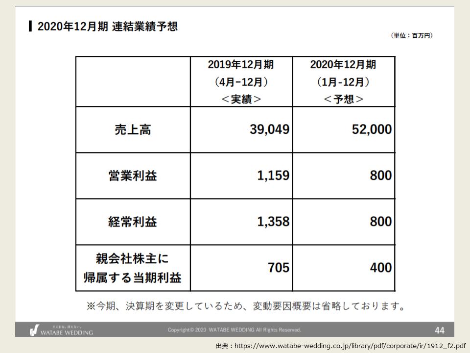 ワタベウェディングの2019年度の翌期の連結業績予想