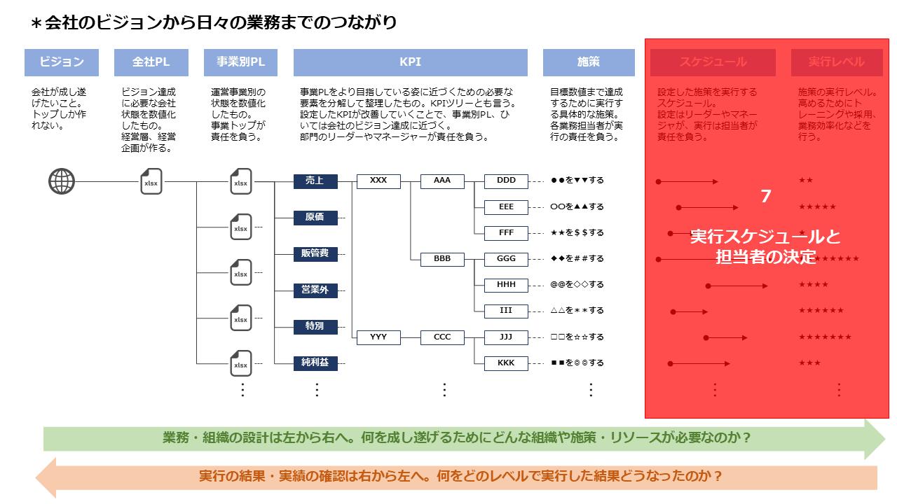 7.実行スケジュールと担当者の決定