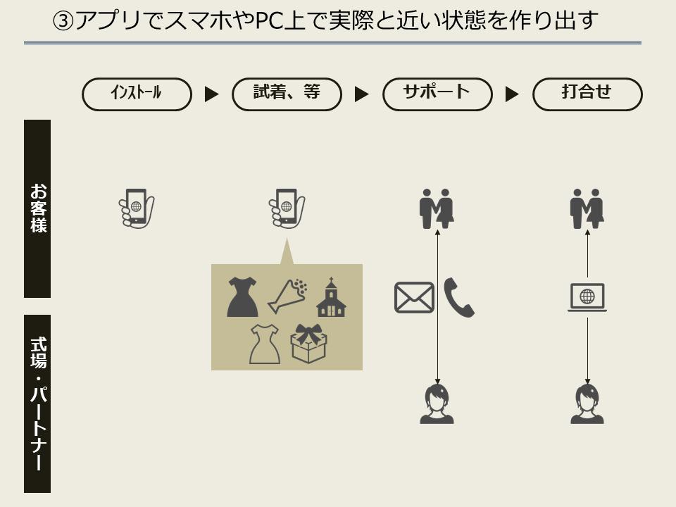 ③アプリでスマホやPC上で実際と近い状態を作り出す