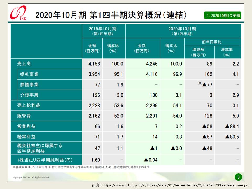 アイ・ケイ・ケイの2020年度1Qの決算概要