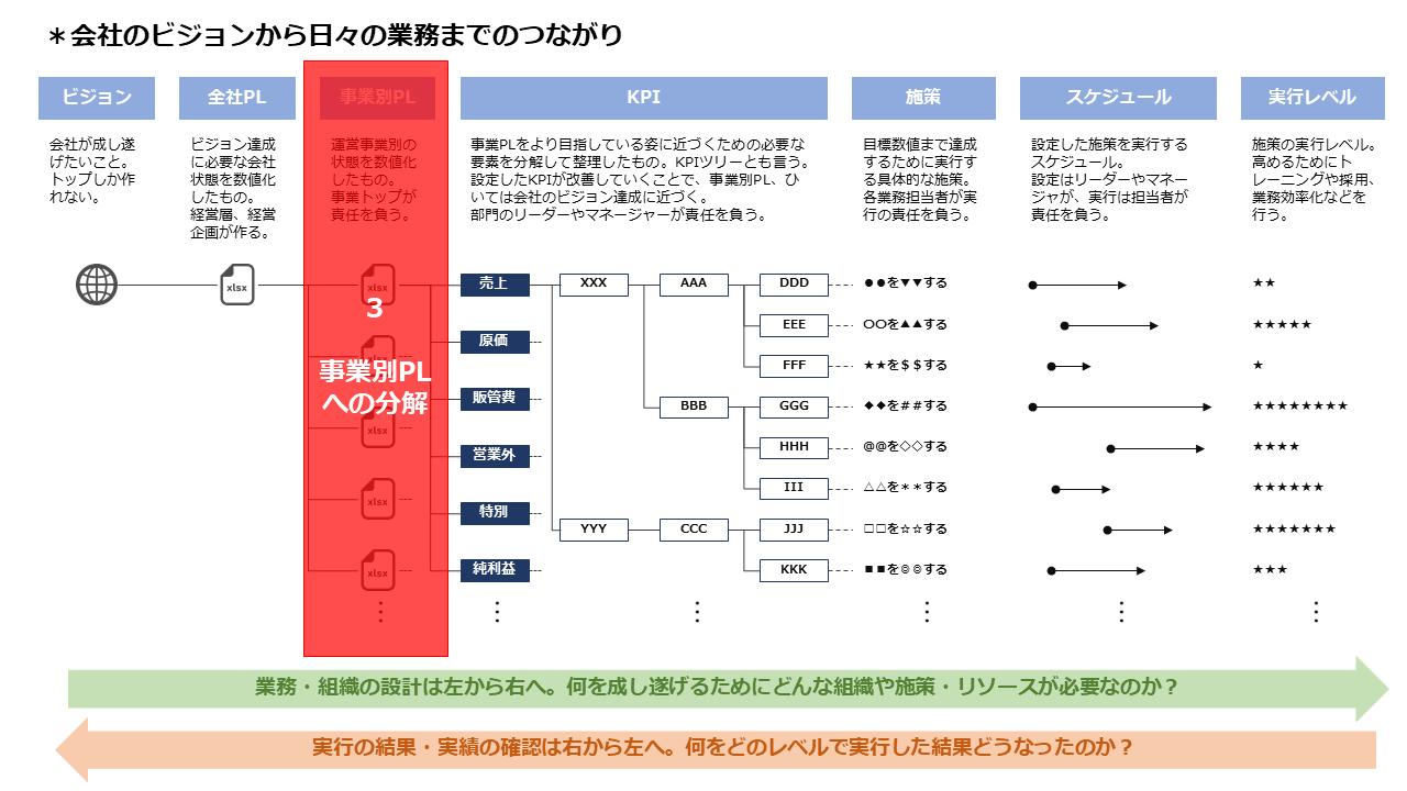 3.事業別PLへの分解