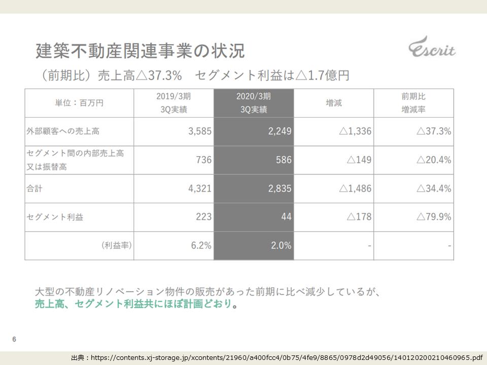 エスクリの2020年度第3四半期の建築不動産事業