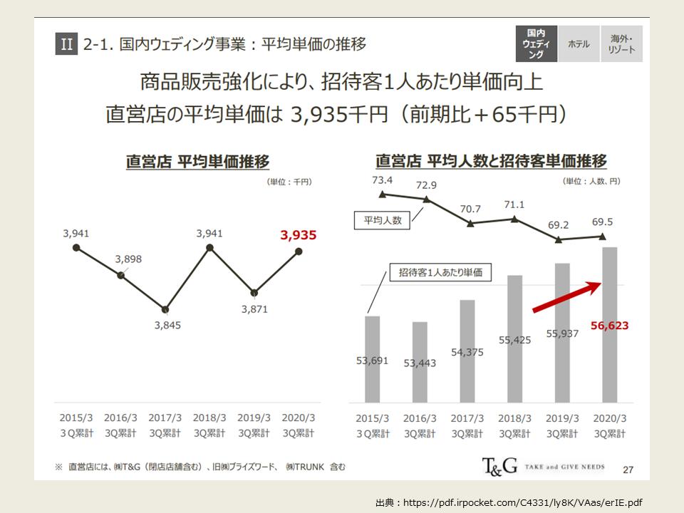 T&Gの2020年3月期組単価