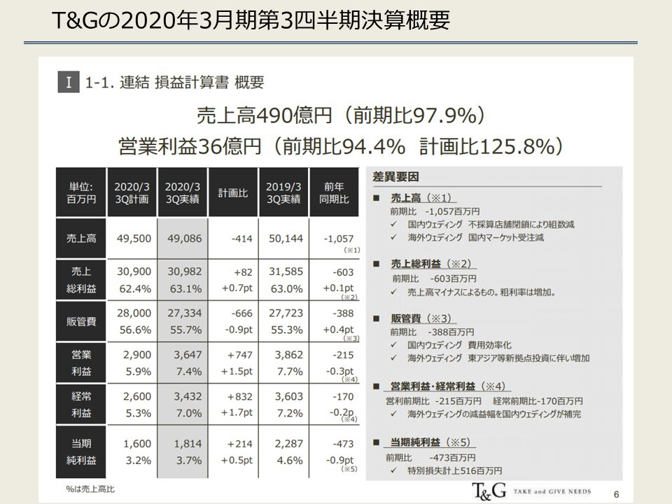 T&Gの2020年3月期第3四半期決算概要