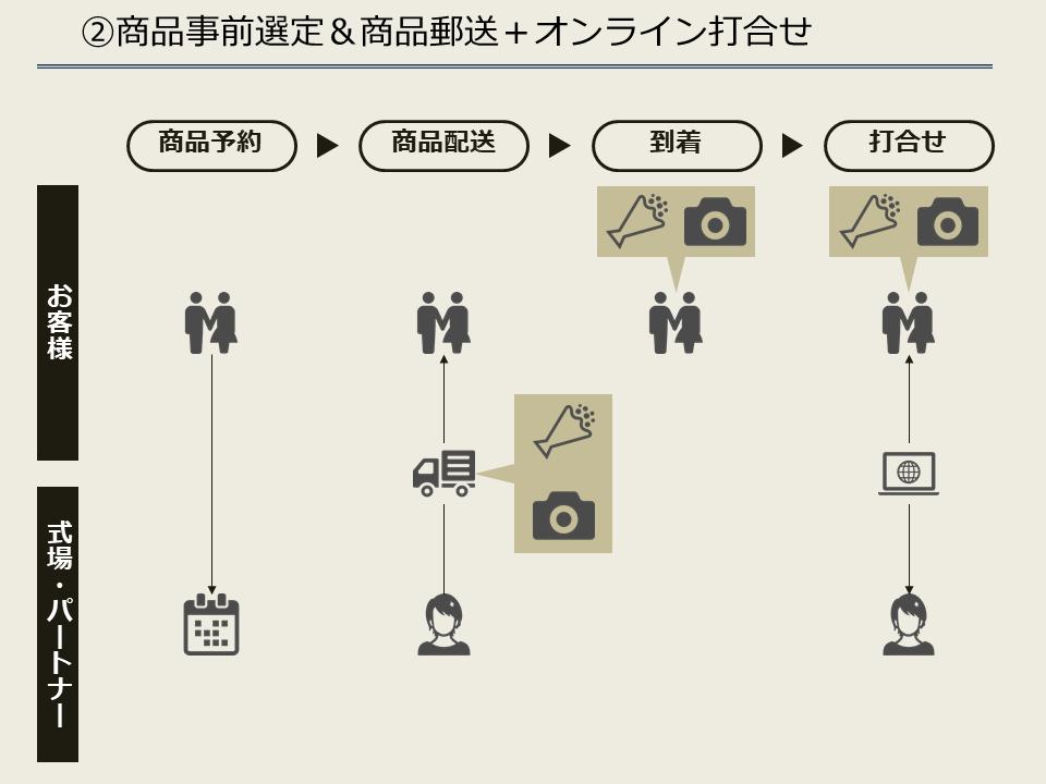 ②商品事前選定商品郵送+オンライン打合せ