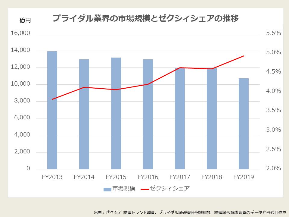 挙式披露宴の市場規模とゼクシィシェアの推移_グラフ