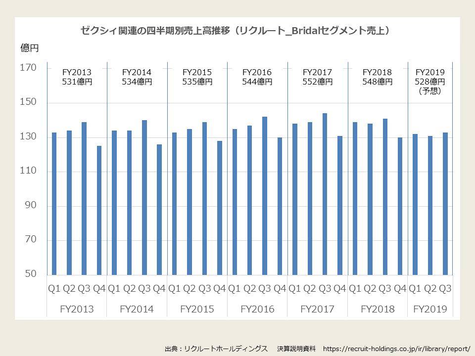 ゼクシィ関連の四半期別売上高推移(リクルート_Bridalセグメント売上)