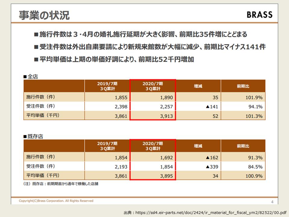 2_事業KPI