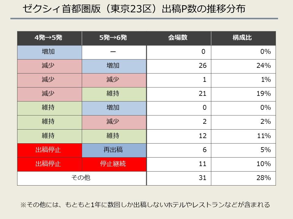 ゼクシィ首都圏版(東京23区)出稿P数の推移分布