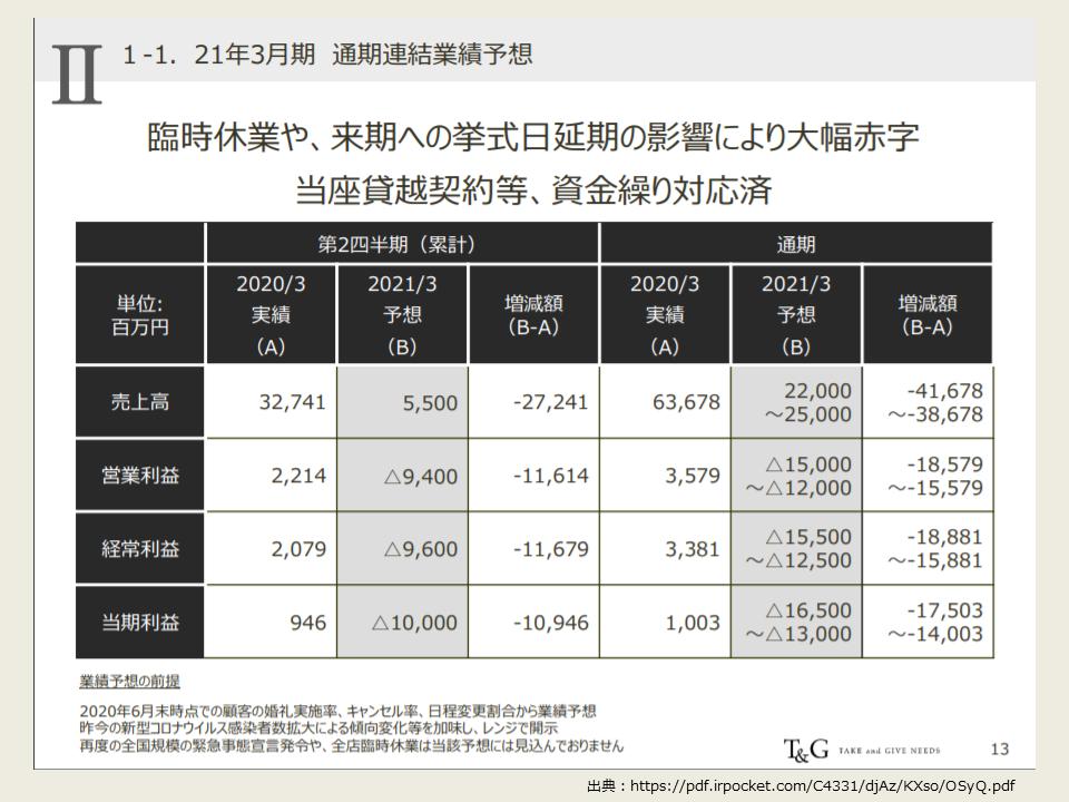 TGの2021年度第一四半期の決算分析_通期予想