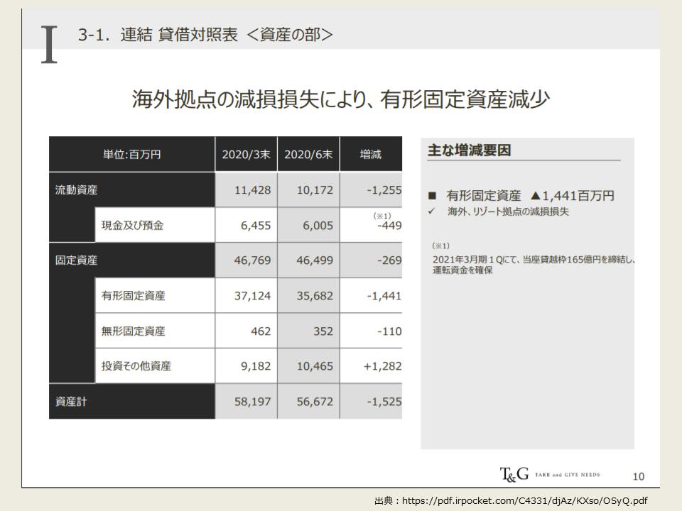 TGの2021年度第一四半期の決算分析_資産