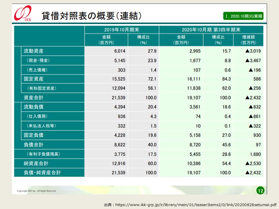 アイ・ケイ・ケイの2020年度3Qの決算分析_BS(貸借対照表)