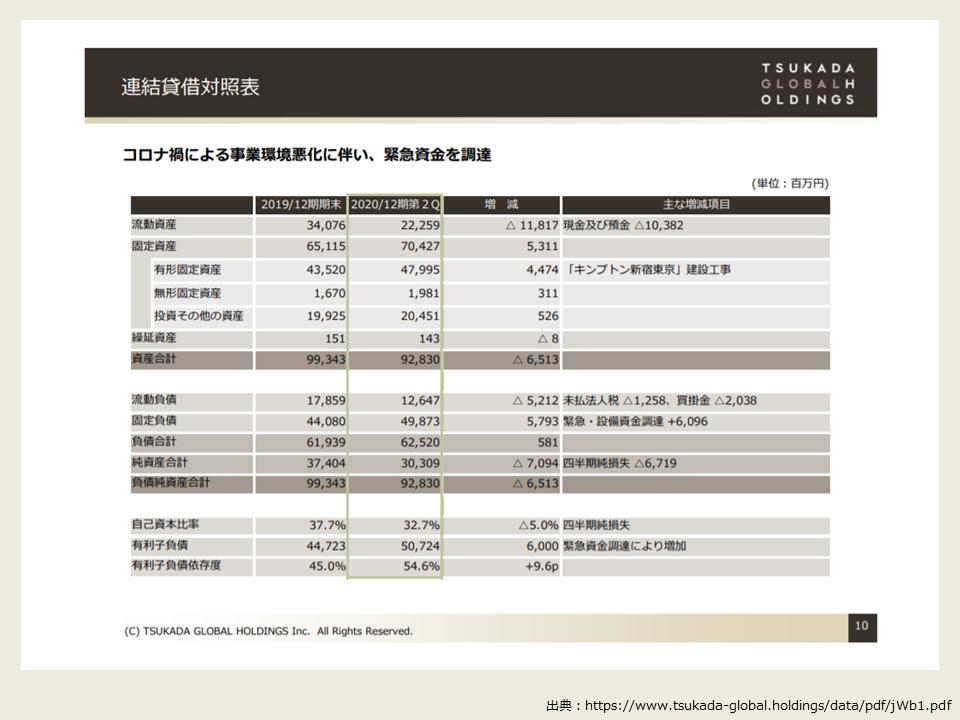 ツカダグローバルホールディングの2020年度第2四半期の決算分析_貸借対照表(BS)